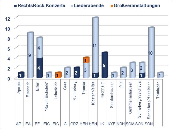 RechtsRock 2019: Verteilung der Konzerte nach Landkreisen